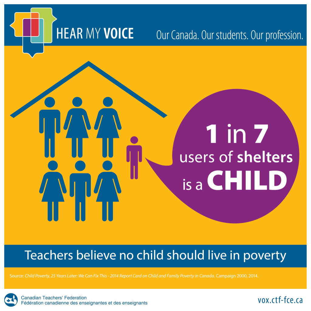 1 in 7 users of shelters is a child