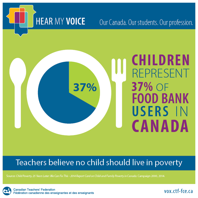 Children represent 37% of food bank users in Canada
